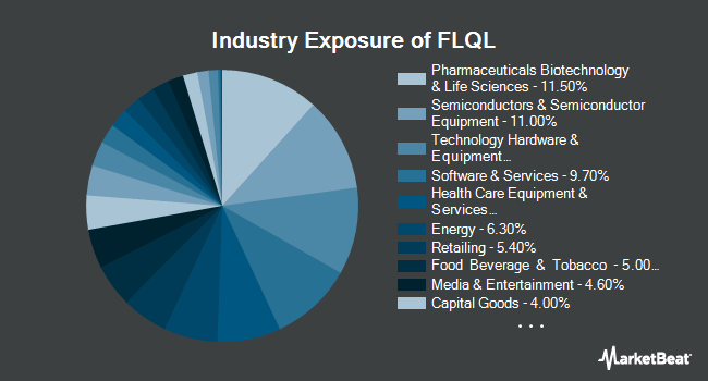 Industry Exposure of Franklin LibertyQ U.S. Equity ETF (BATS:FLQL)