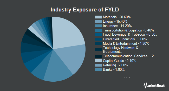 Industry Exposure of Cambria Foreign Shareholder Yield ETF (BATS:FYLD)