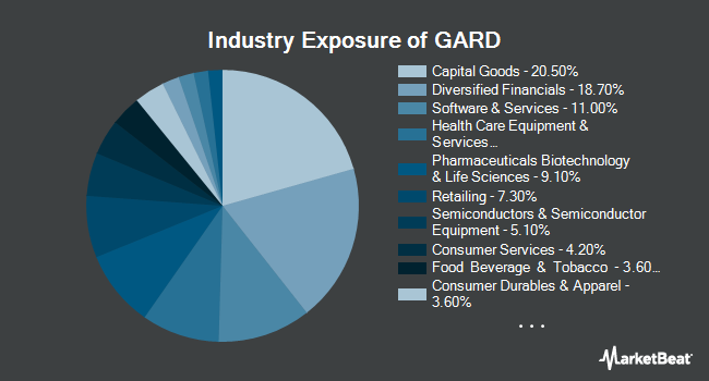 Industry Exposure of Reality Shares DIVCON Dividend Guard ETF (BATS:GARD)