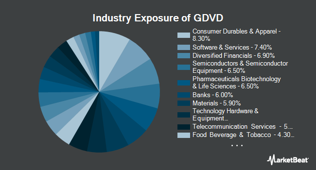 Industry Exposure of Principal Active Global Dividend Income ETF (BATS:GDVD)
