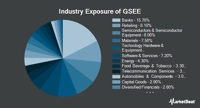 Industry Exposure of Goldman Sachs MarketBeta Emerging Markets Equity ETF (BATS:GSEE)