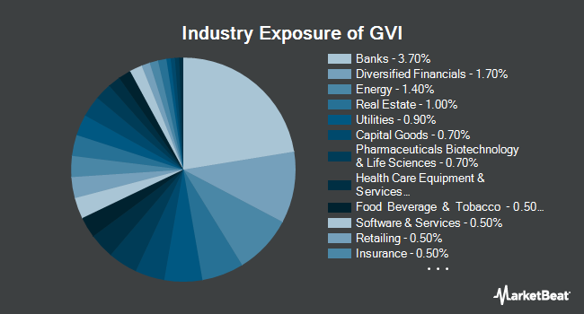 Industry Exposure of iShares Intermediate Government/Credit Bond ETF (BATS:GVI)