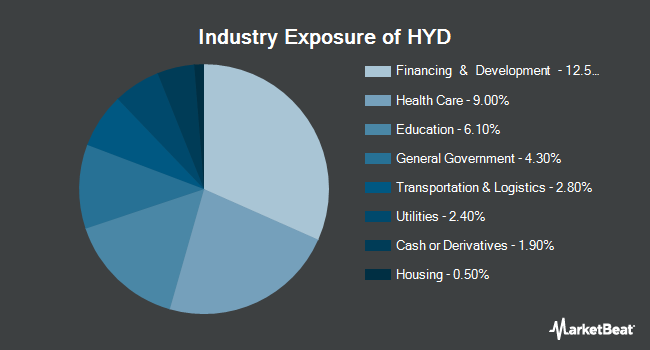 Industry Exposure of VanEck Vectors High Yield Municipal Index ETF (BATS:HYD)