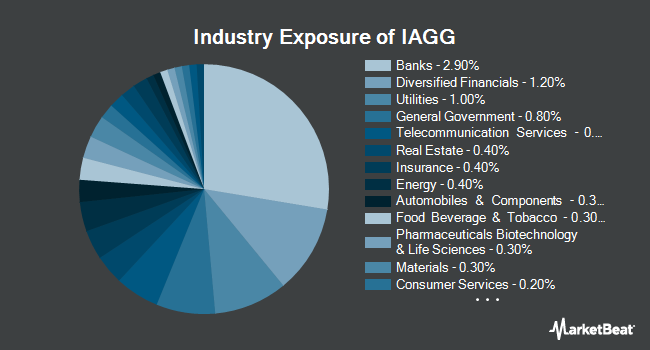 Industry Exposure of iShares Core International Aggregate Bond ETF (BATS:IAGG)