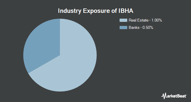 Industry Exposure of iShares iBonds 2021 Term High Yield and Income ETF (BATS:IBHA)