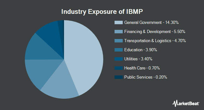 Industry Exposure of iShares iBonds Dec 2027 Term Muni Bond ETF (BATS:IBMP)