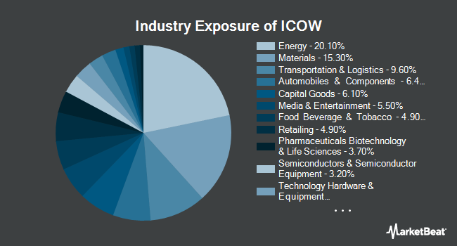 Industry Exposure of Pacer Developed Markets International Cash Cows 100 ETF (BATS:ICOW)
