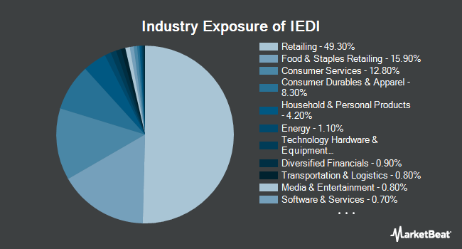 Industry Exposure of iShares Evolved U.S. Discretionary Spending ETF (BATS:IEDI)