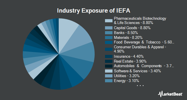 Industry Exposure of iShares Core MSCI EAFE ETF (BATS:IEFA)