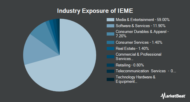 Industry Exposure of iShares Evolved U.S. Media and Entertainment ETF (BATS:IEME)