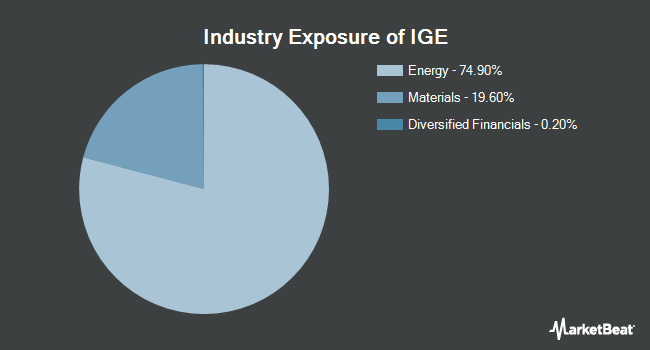 Industry Exposure of iShares North American Natural Resources ETF (BATS:IGE)