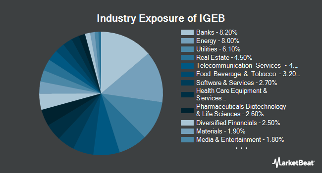 Industry Exposure of iShares Edge Investment Grade Enhanced Bond ETF (BATS:IGEB)