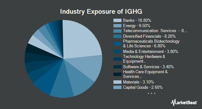 Industry Exposure of ProShares Investment Grade Interest Rate Hedged (BATS:IGHG)