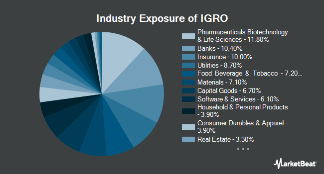 Industry Exposure of iShares International Dividend Growth ETF (BATS:IGRO)