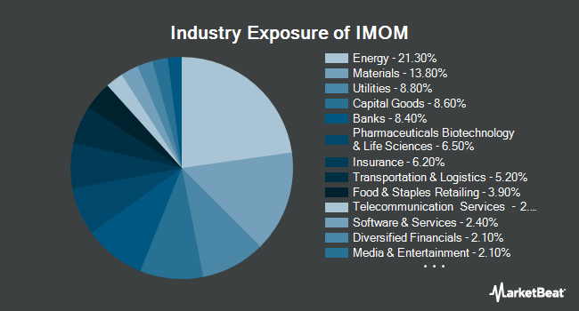 Industry Exposure of Alpha Architect International Quantitative Momentum ETF (BATS:IMOM)