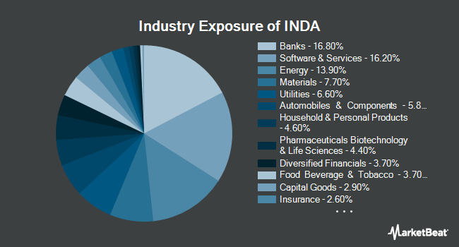 Industry Exposure of iShares MSCI India ETF (BATS:INDA)
