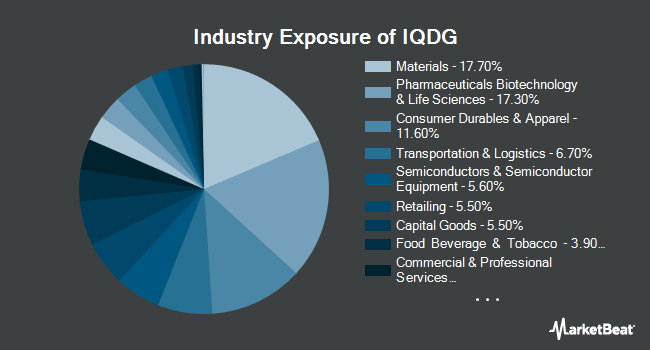 Industry Exposure of WisdomTree International Quality Dividend Growth Fund (BATS:IQDG)
