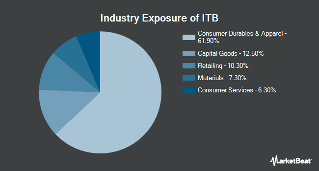 Industry Exposure of iShares Dow Jones US Home Const. (BATS:ITB)
