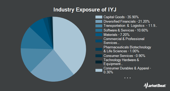 Industry Exposure of iShares U.S. Industrials ETF (BATS:IYJ)
