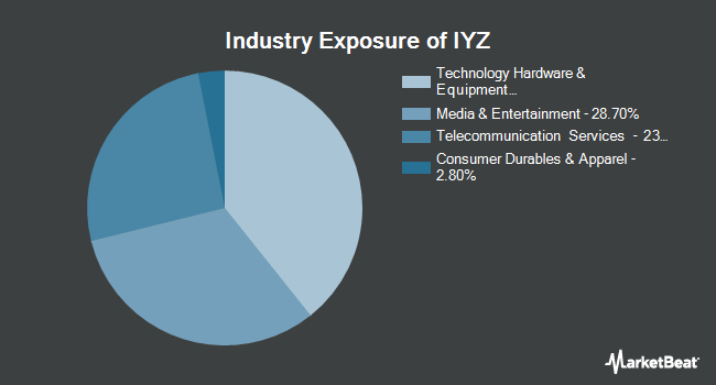 Industry Exposure of iShares US Telecommunications ETF (BATS:IYZ)