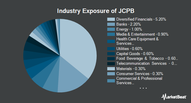 Industry Exposure of JPMorgan Core Plus Bond ETF (BATS:JCPB)