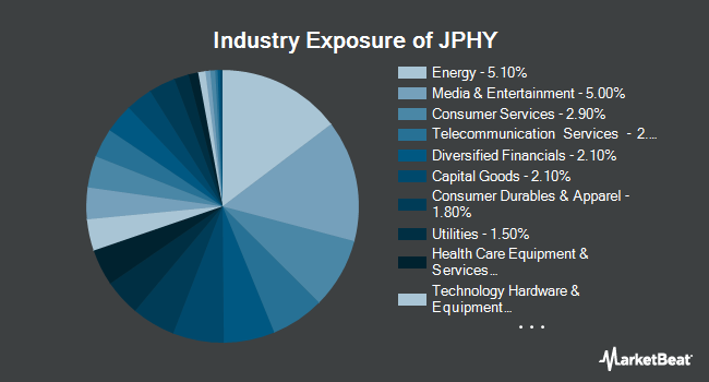 Industry Exposure of JPMorgan Disciplined High Yield ETF (BATS:JPHY)