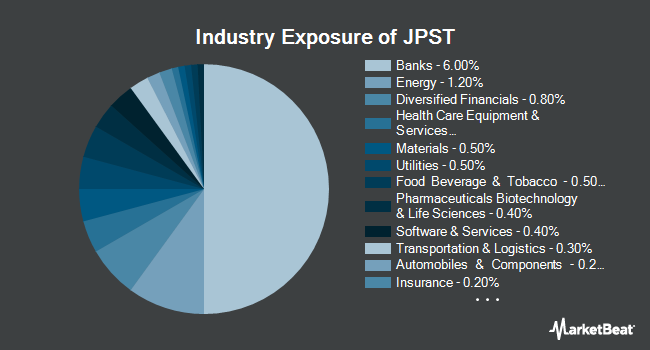 Industry Exposure of JPMorgan Ultra-Short Income ETF (BATS:JPST)