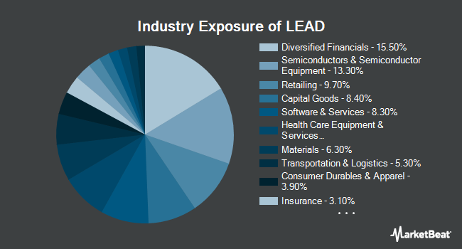 Industry Exposure of Reality Shares DIVCON Leaders Dividend ETF (BATS:LEAD)