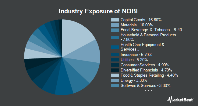 Industry Exposure of ProShares S&P 500 Aristocrats ETF (BATS:NOBL)
