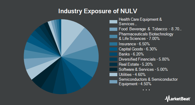 Industry Exposure of NuShares ESG Large-Cap Value ETF (BATS:NULV)