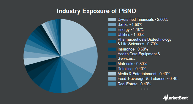 Industry Exposure of Invesco PureBeta US Aggregate Bond ETF (BATS:PBND)