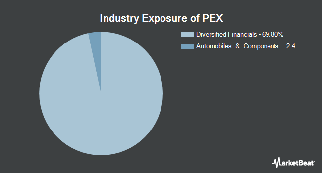 Industry Exposure of ProShares Global Listed Private Equity ETF (BATS:PEX)