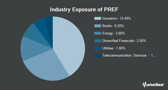 Industry Exposure of Principal Spectrum Preferred Securities Active ETF (BATS:PREF)