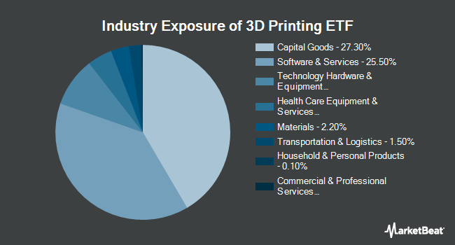 Industry Exposure of The 3D Printing ETF (BATS:PRNT)