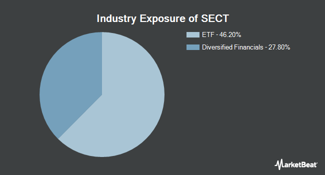 Industry Exposure of Main Sector Rotation ETF (BATS:SECT)