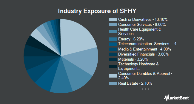 Industry Exposure of WisdomTree Fundamental U.S. Short-Term High Yield Corporate Bond Fund (BATS:SFHY)