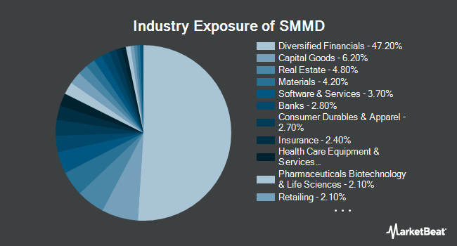 Industry Exposure of iShares Russell 2500 ETF (BATS:SMMD)