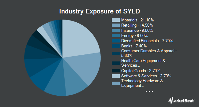 Industry Exposure of Cambria Shareholder Yield ETF (BATS:SYLD)