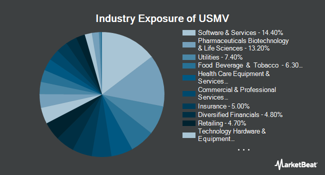 Industry Exposure of iShares Edge MSCI Min Vol USA ETF (BATS:USMV)