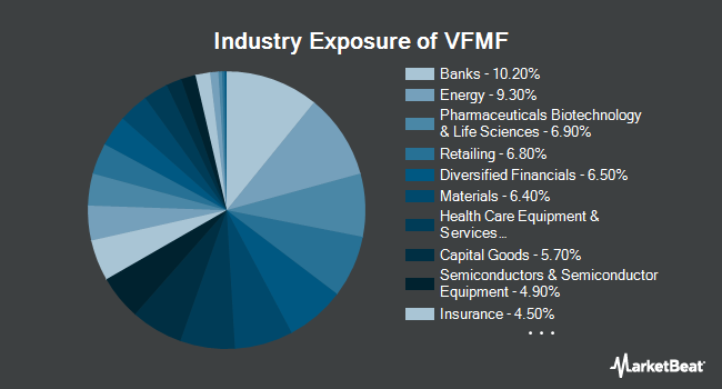 Industry Exposure of Vanguard US Multifactor ETF (BATS:VFMF)
