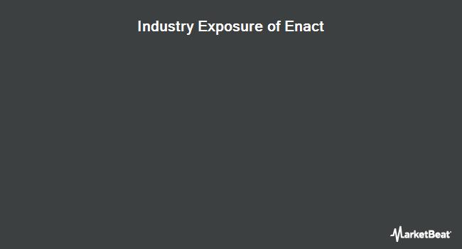 Industry Exposure of AdvisorShares Vice ETF (NASDAQ:ACT)