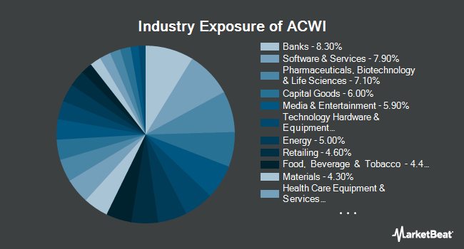 Industry Exposure of iShares MSCI ACWI ETF (NASDAQ:ACWI)