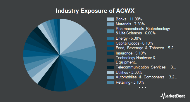 Industry Exposure of iShares MSCI ACWI ex US ETF (NASDAQ:ACWX)