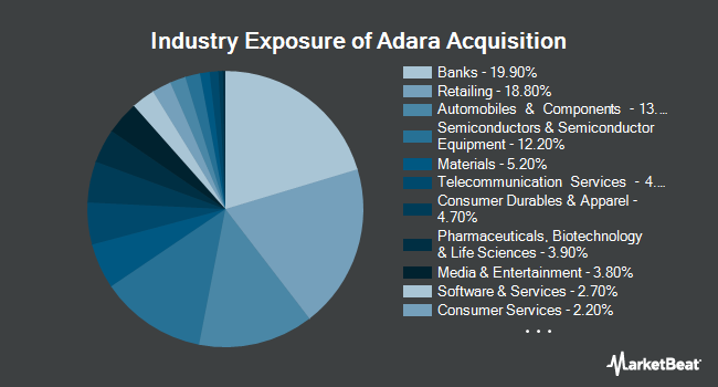 Industry Exposure of Invesco BLDRS Asia 50 ADR Index Fund (NASDAQ:ADRA)