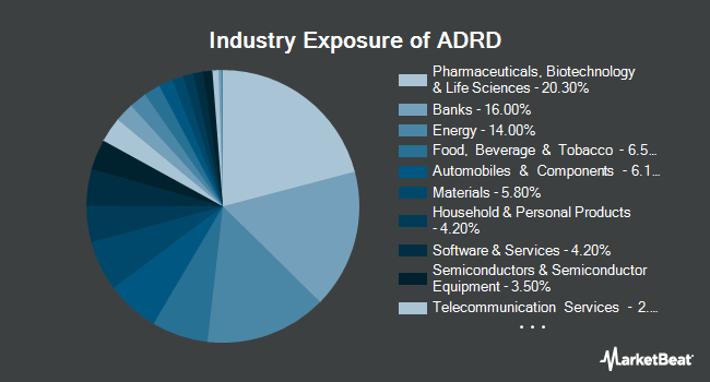 Industry Exposure of Invesco BLDRS Developed Markets 100 ADR Index Fund (NASDAQ:ADRD)