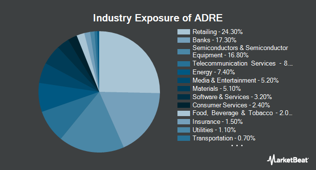 Industry Exposure of Invesco BLDRS Emerging Markets 50 ADR Index Fund (NASDAQ:ADRE)