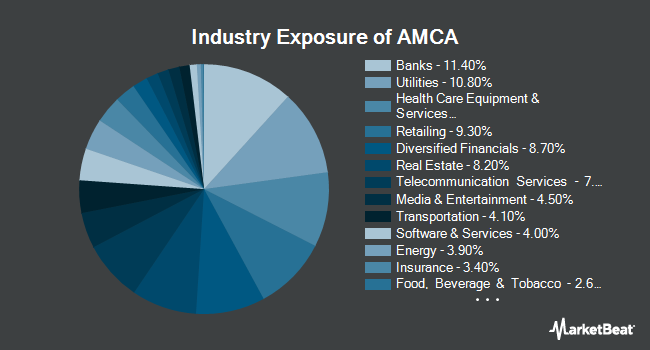 Industry Exposure of iShares Russell 1000 Pure U.S. Revenue ETF (NASDAQ:AMCA)