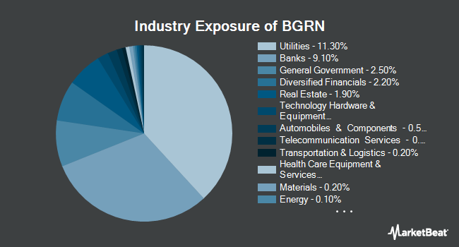 Industry Exposure of iShares Global Green Bond ETF (NASDAQ:BGRN)