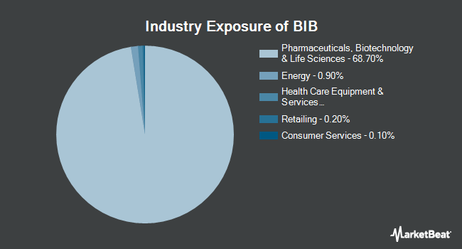 Industry Exposure of ProShares Ultra Nasdaq Biotechnology (NASDAQ:BIB)