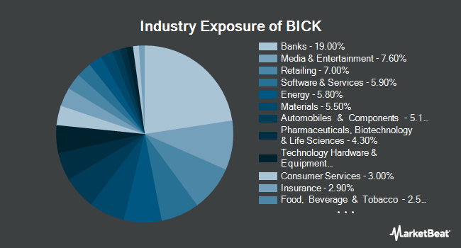 Industry Exposure of First Trust BICK Index Fund (NASDAQ:BICK)